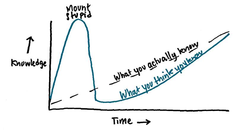 Graph with a curve showing perceived knowledge increasing much faster than actually gained knowledge. After a quickly reached peak, perceived knowledge decreases rapidly until it steadily builds up again, closer to actually gained knowledge.